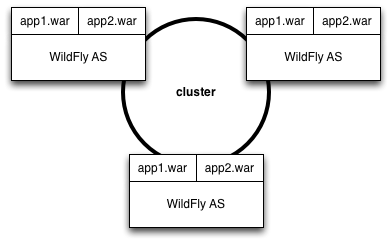 JGroups | WildFly Swarm User's Guide